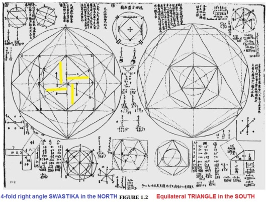 Manuscript 397 Legacy of the Luoshu The 4,000 Year Search for the Meaning of the Magic Square of Order Three fig.1.2 CHIRAL swastika yellow by Frank J. Swetz Planisphere