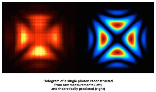 Photon PREDICTED and ACTUAL results