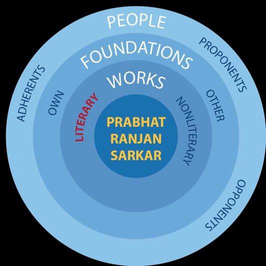 PRS Prabhat Ranjan SaRKaR swastika means permanent victory