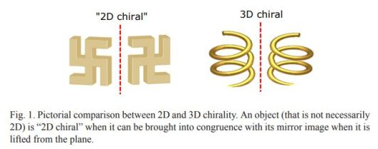 2D Chiral 3D Chiral lifted from the plane