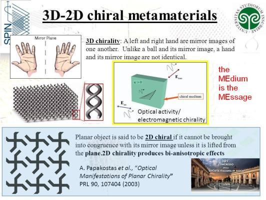 chiral hands mirror and medium Metamaterials
