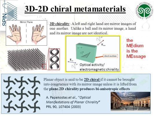chiral hands mirror and medium Metamaterials