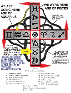 Crowley Greek Cross of Zodiac 4 Ages Model Precession LOW ENTROPY and LOVE 4713 BC 4004 BC