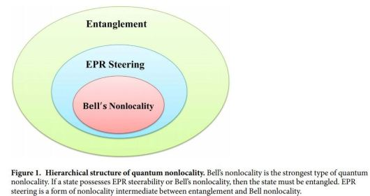 EPR Bell's N or Non-locality ENTANGLEMENT merged with RoTaS SaToR