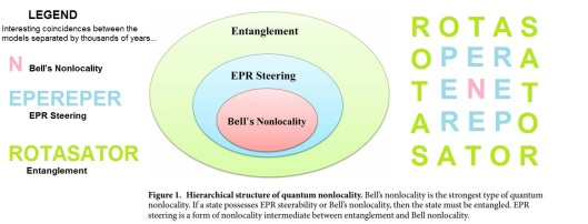 EPR Bell's N or Non-locality ENTANGLEMENT merged with RoTaS SaToR with text