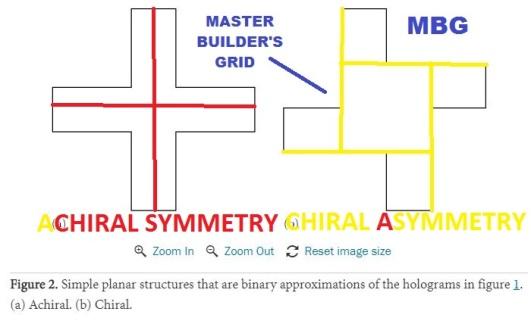 achiral vs chiral holograms binary approximation mbg ahimsa abraham