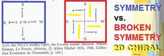 Von Franz Marie Louise Number and Time pg 123 CHIRAL Lo Shu cropped