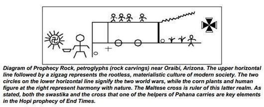 Hopi two gifts ACHIRAL Maltese Cross CHIRAL Swastika