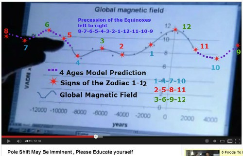 global magnetic field diminshing 4 Ages Model prediction