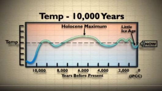Global Warming compared to 4 Ages Zodiac1