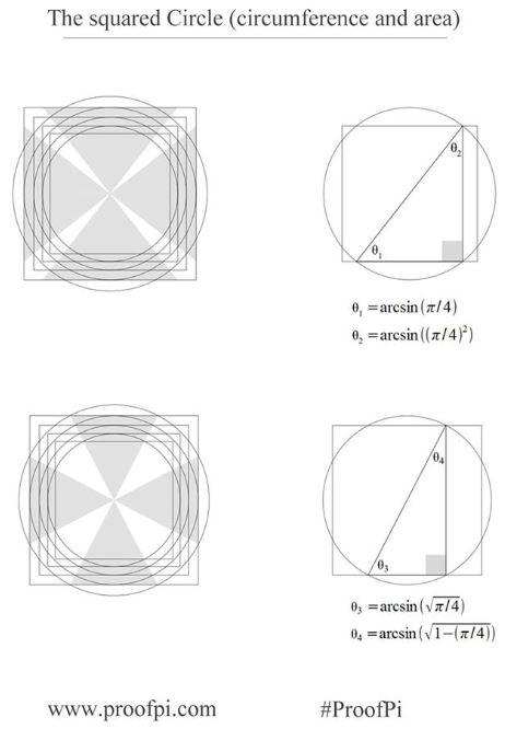 Photon pi squaring the circle