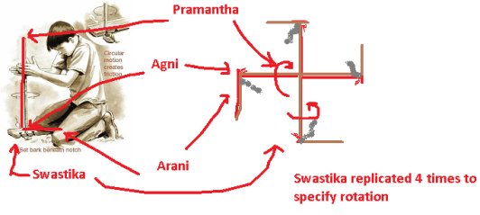 Agni Fire sticks swastika