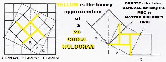 Canevas Droste middle step is the MBG or 2D CHIRAL binary representation of a spiral movement