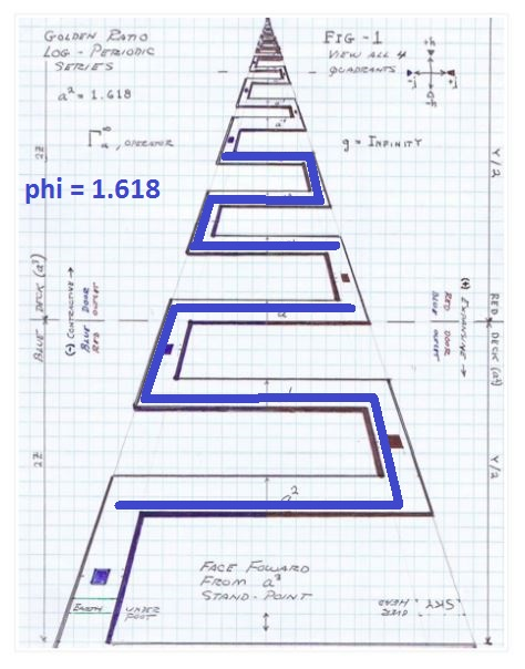 Eric Dollard QUOTE Periodic Log Geometry and phi same as MEANDER or KEY FRET 25