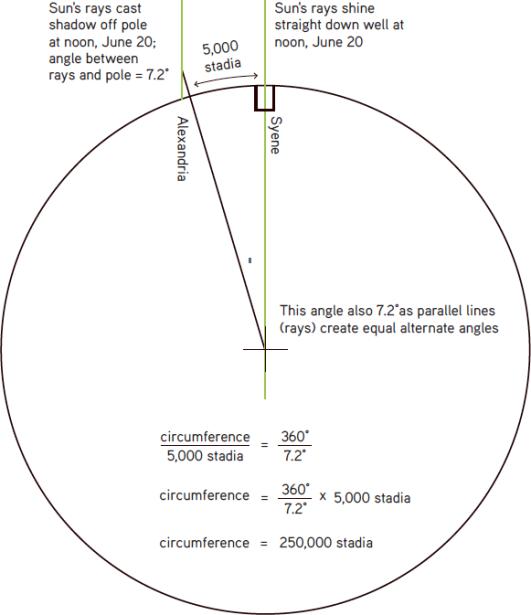 how Eratosthenes measured the Earth SYENE