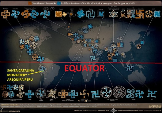 swastika migration map NORTH of with EQUATOR