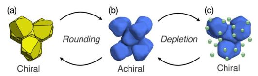 3 pillars pdf Controlling Chirality of Entropic Crystals CHIRAL aCHIRAL CHIRAL