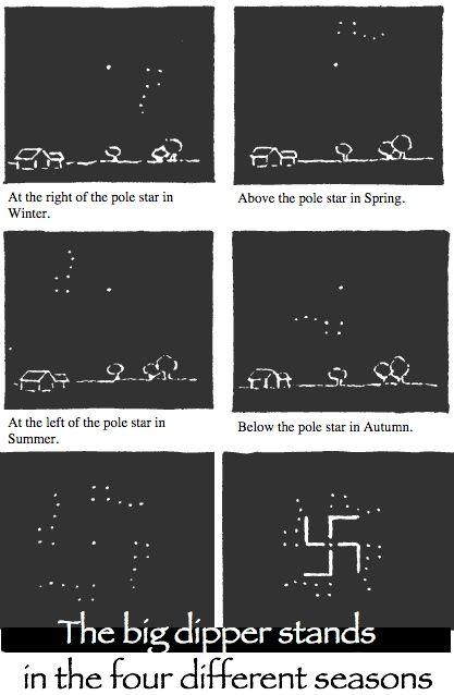 4 seasons 1 swastika depicting rotation