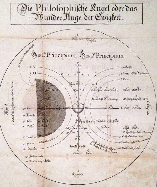Böhme_Philosophische_Kugel version of the ShoStik archetype