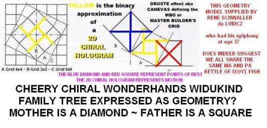 Cheery Chiral Wonderhands Widukind Ma and Pa Drost