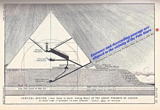 Great Pyramid Pole Star P Smyth