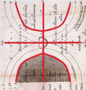 ShoStik depicted as pythgorean triples merged with Jakob Bohme