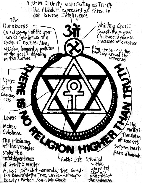 Theosophical seal with explanations