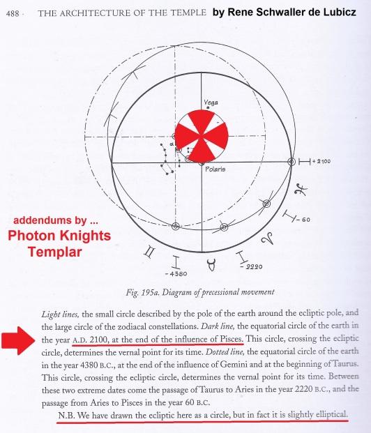 2100 CE Rene Schwaller Pisces Precession Photon Knights Templar